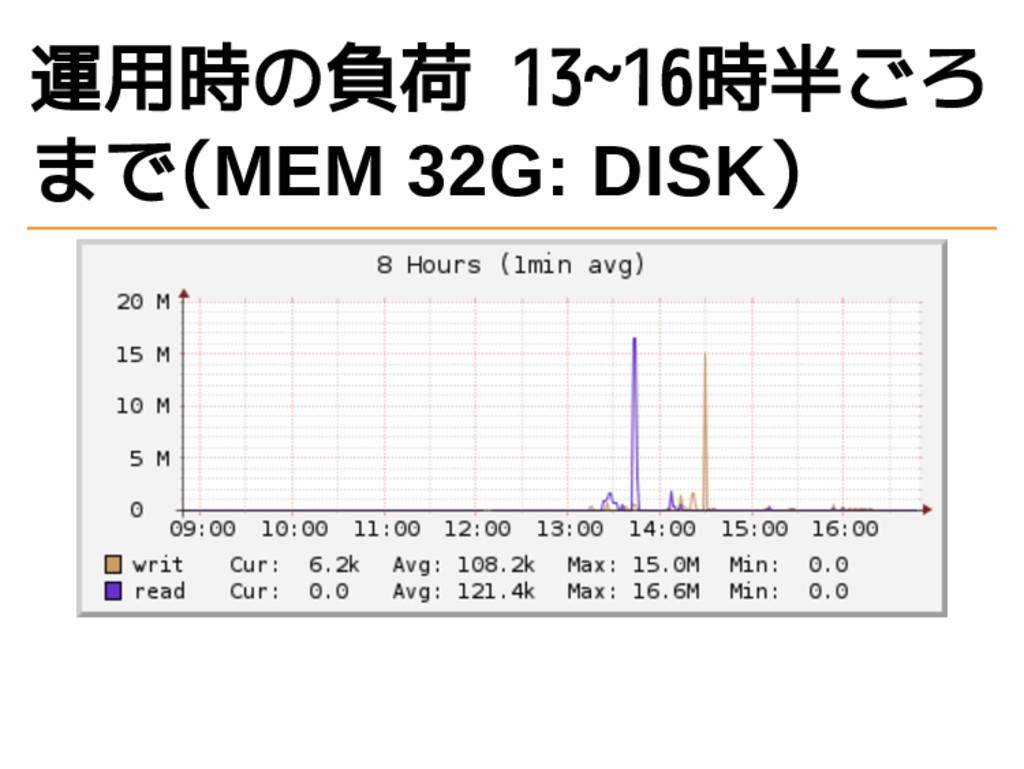 運用時の負荷 13~16時半ごろ まで(MEM 32G: DISK)