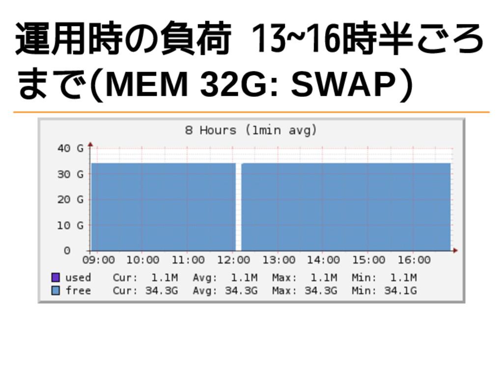 運用時の負荷 13~16時半ごろ まで(MEM 32G: SWAP)