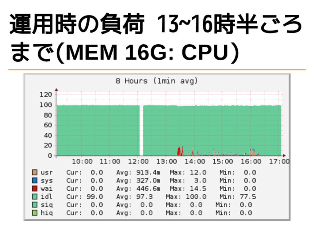 運用時の負荷 13~16時半ごろ まで(MEM 16G: CPU)