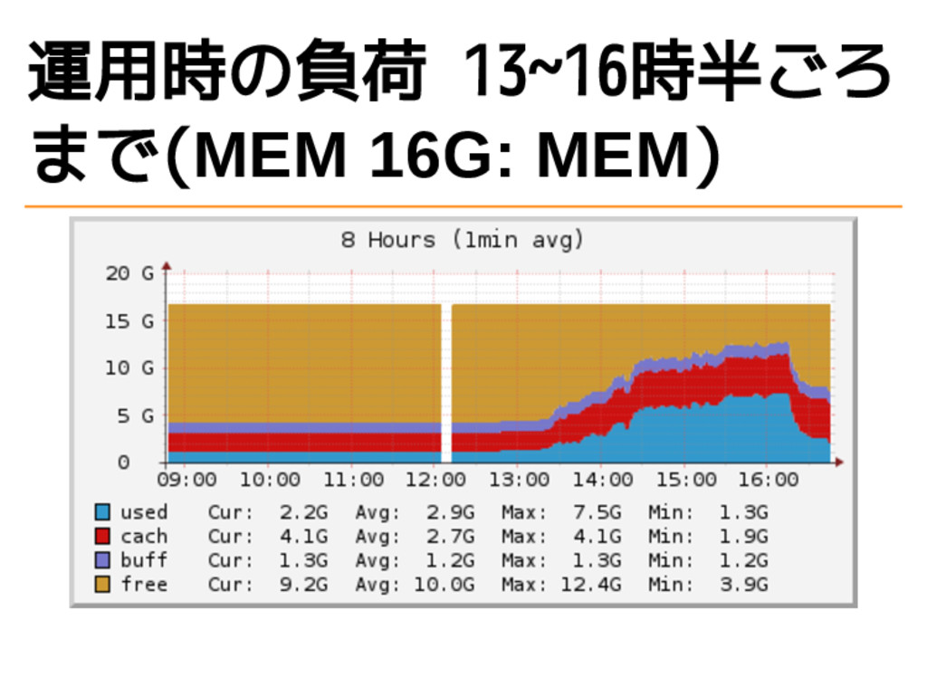 運用時の負荷 13~16時半ごろ まで(MEM 16G: MEM)