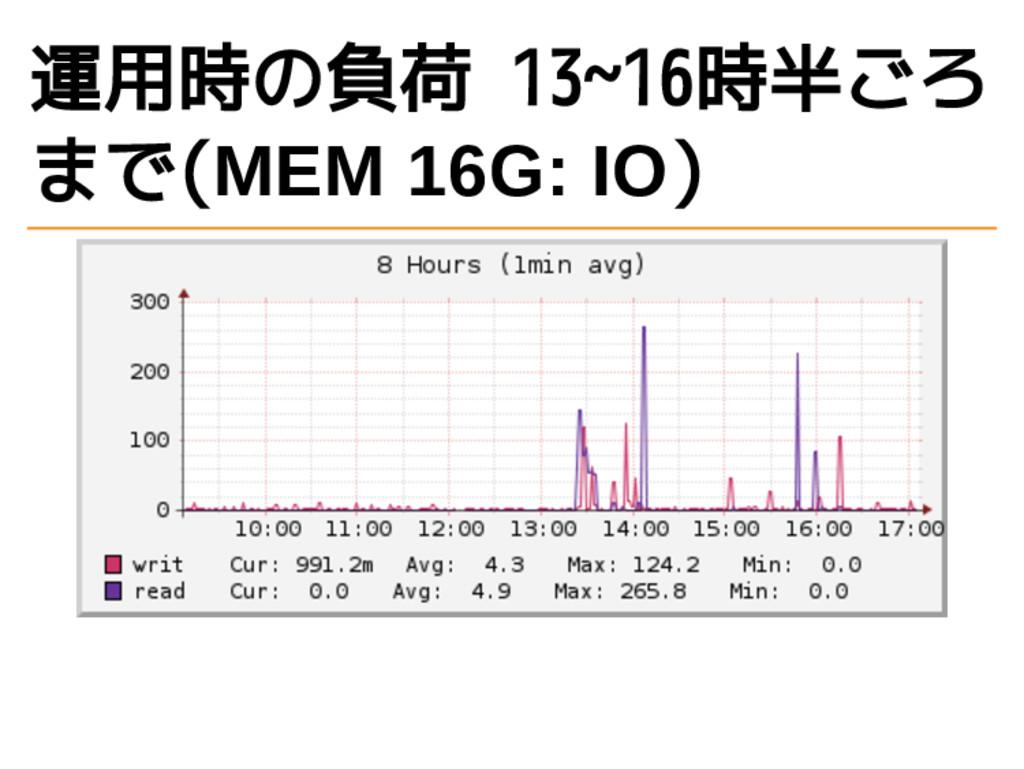 運用時の負荷 13~16時半ごろ まで(MEM 16G: IO)