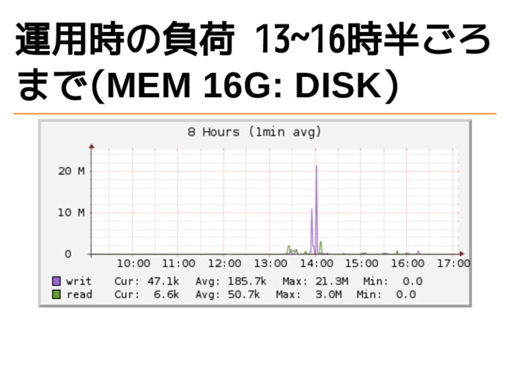 運用時の負荷 13~16時半ごろ まで(MEM 16G: DISK)
