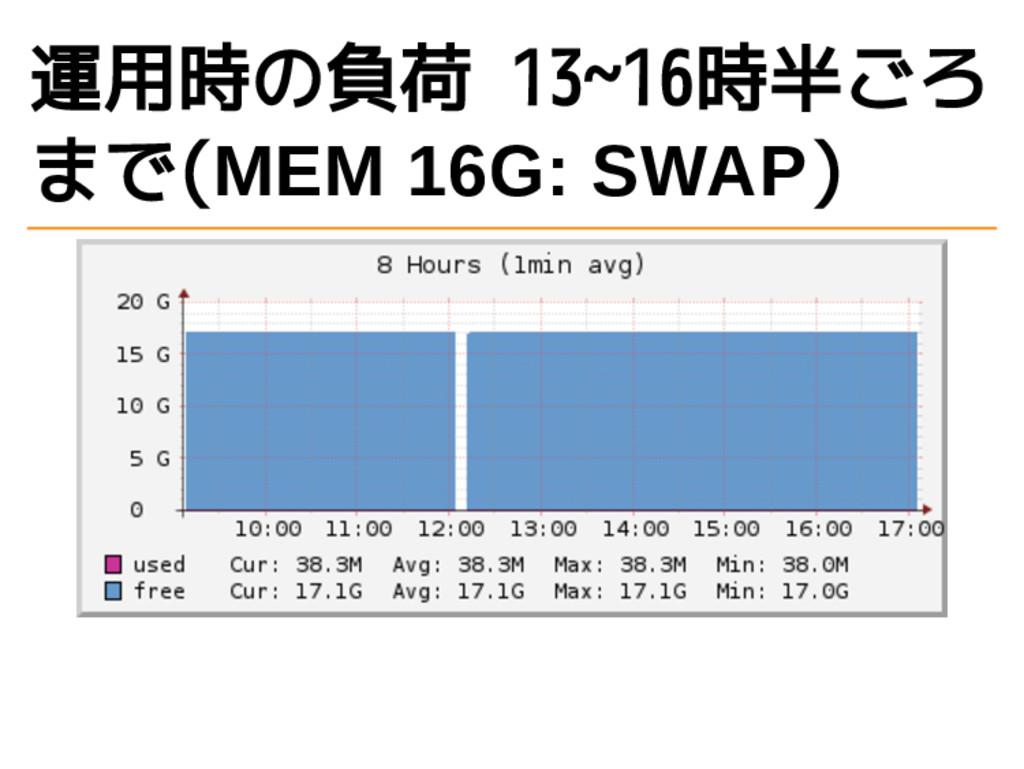 運用時の負荷 13~16時半ごろ まで(MEM 16G: SWAP)