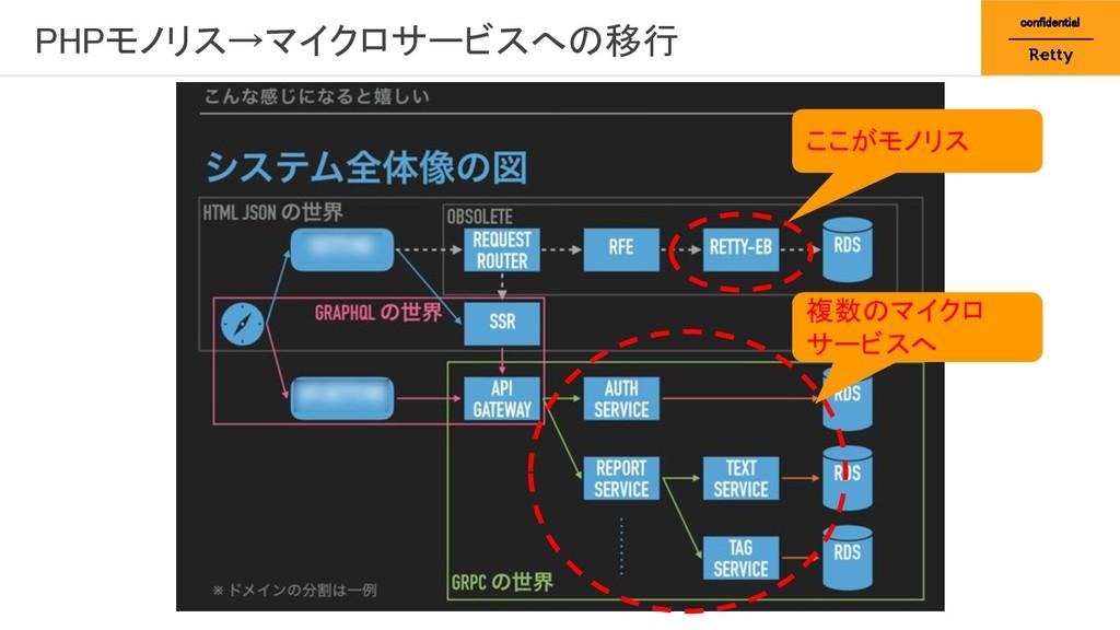 PHPモノリス→マイクロサービスへの移行 confidential ここがモノリス 複数のマ...