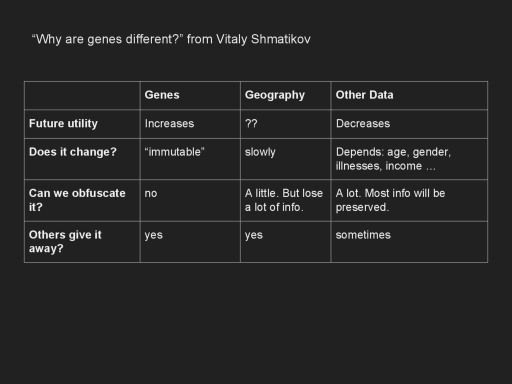 Genes Geography Other Data Future utility Incre...