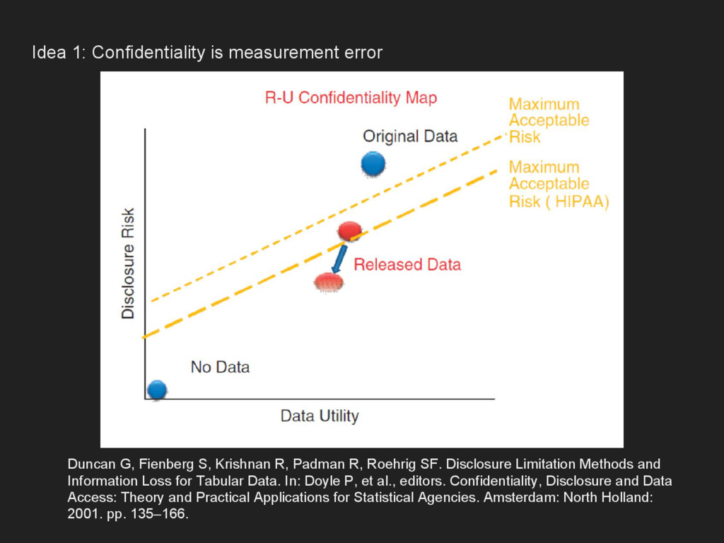 Idea 1: Confidentiality is measurement error Du...