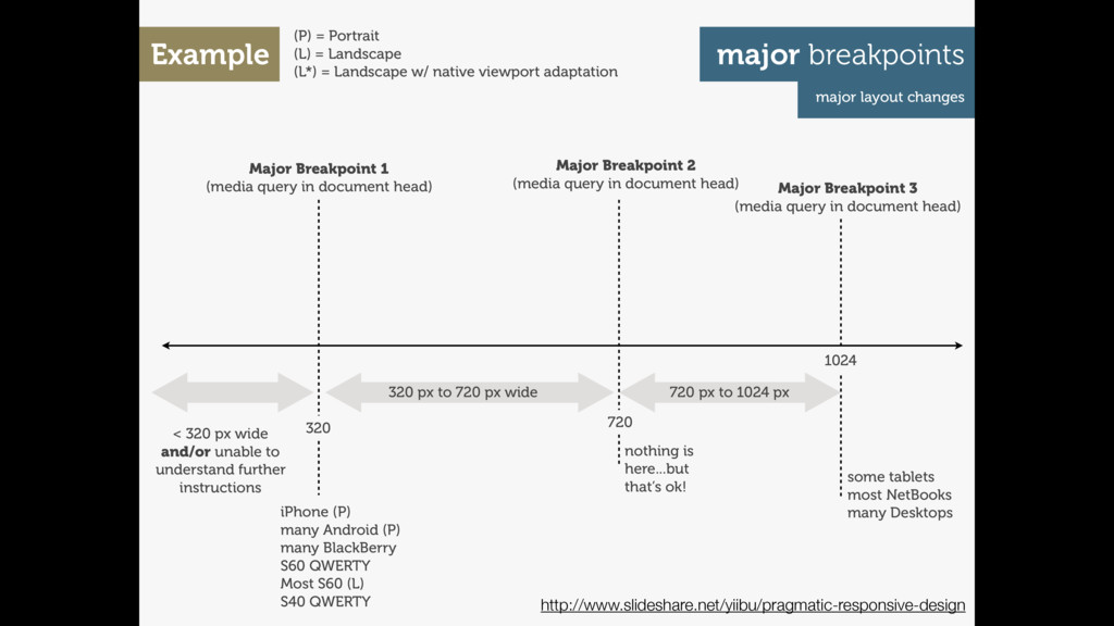 Major Breakpoint 1 (media query in document hea...