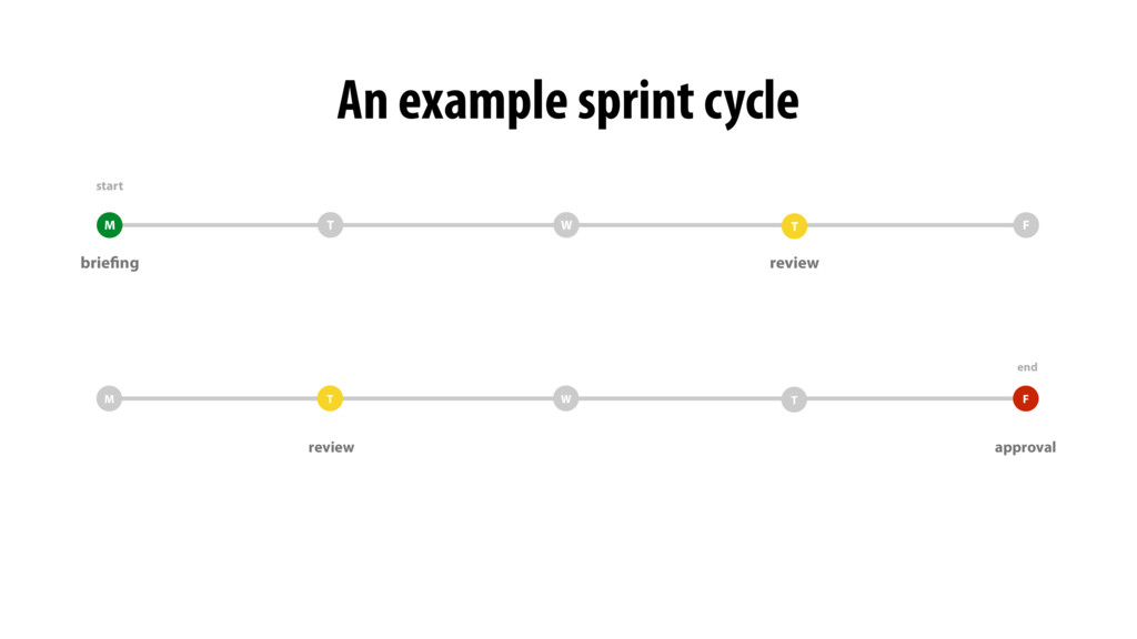 An example sprint cycle T M F T W review briefi...