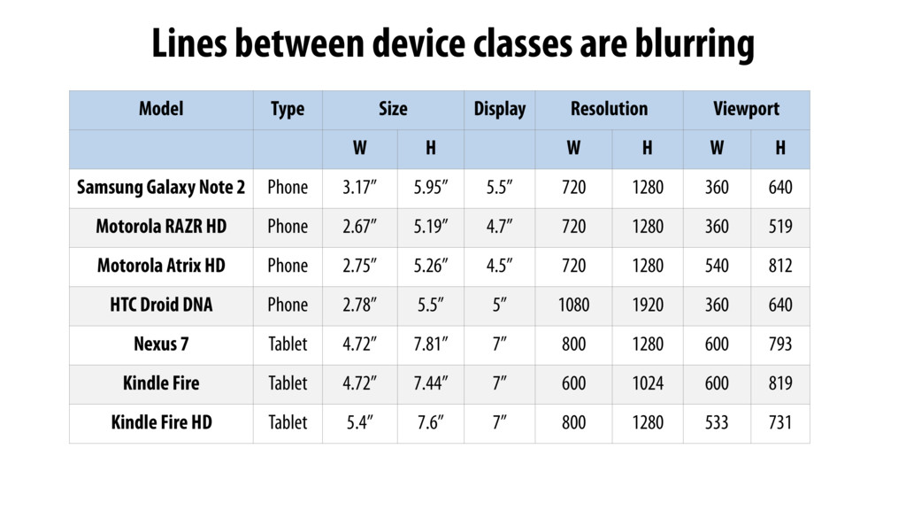 Lines between device classes are blurring Model...
