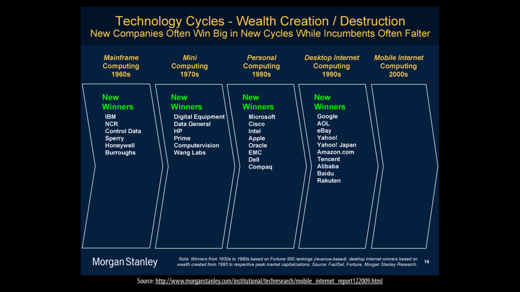 Technology Cycles - Wealth Creation / Destructi...