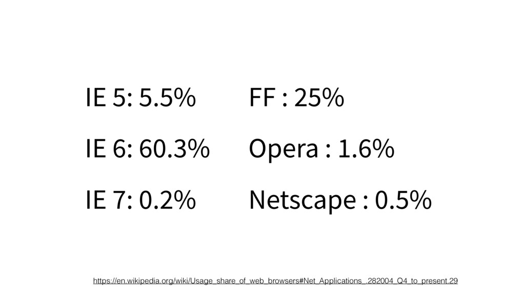 IE 5: 5.5% IE 6: 60.3% IE 7: 0.2% FF : 25% Oper...