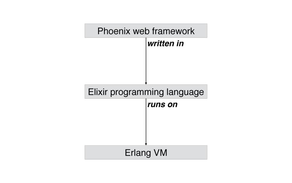 Phoenix web framework Elixir programming langua...