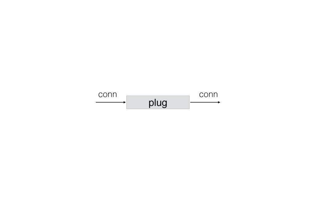 conn conn plug
