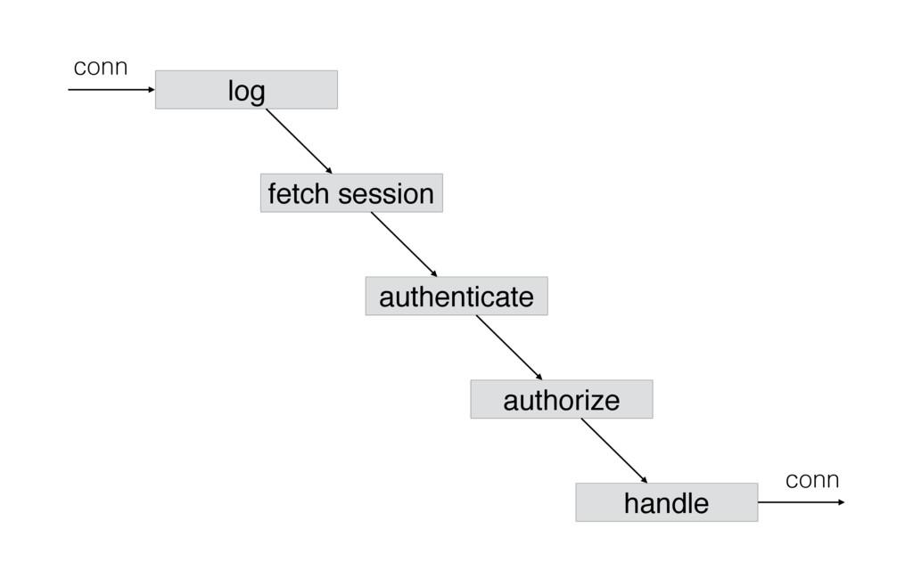 conn log conn handle authenticate authorize fet...