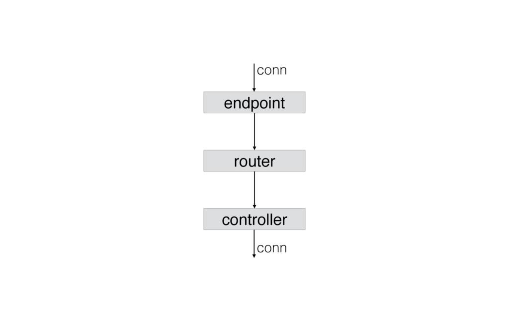 endpoint conn conn router controller