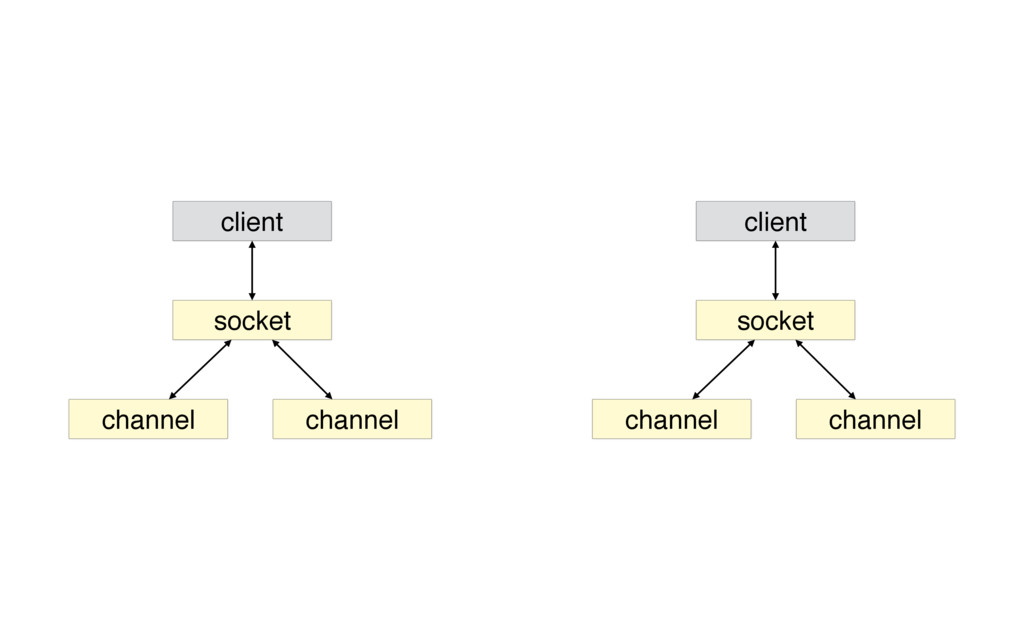 socket client channel channel socket client cha...