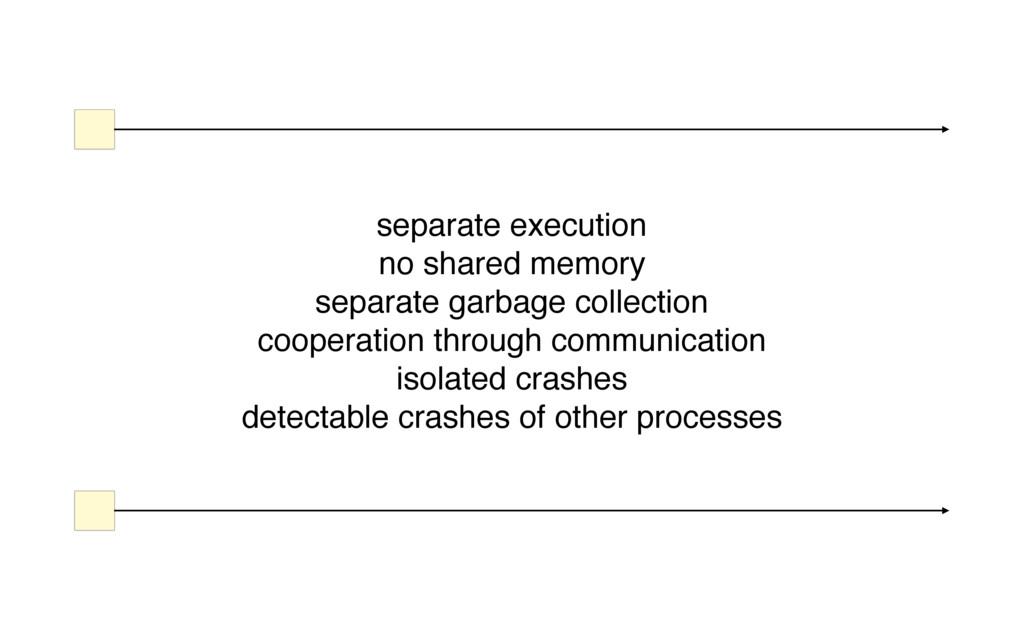 separate execution no shared memory separate ga...