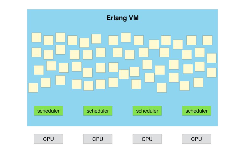 scheduler scheduler scheduler scheduler CPU CPU...