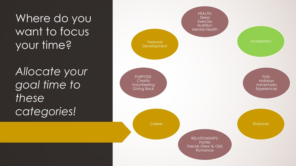 Where do you want to focus your time? Allocate ...
