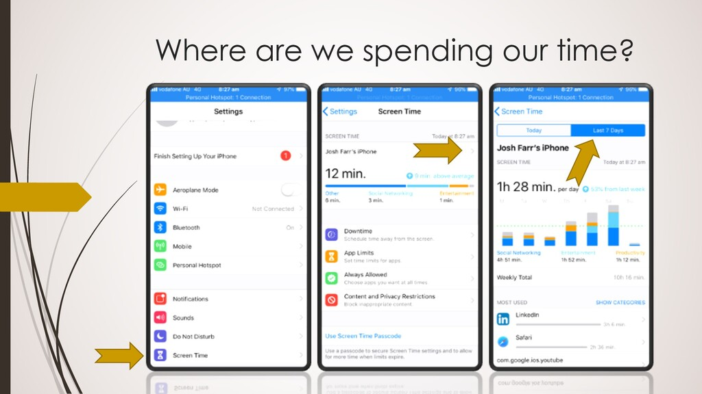 Where are we spending our time?