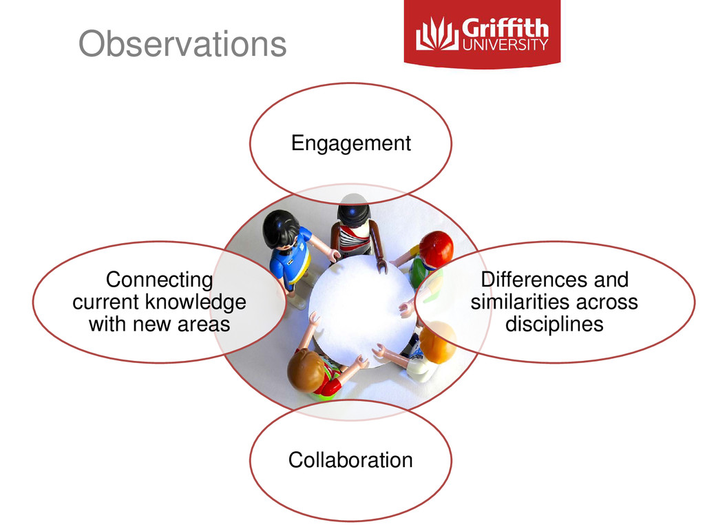 Observations Engagement Differences and similar...