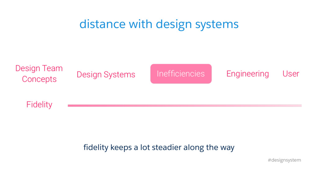 distance with design systems #designsystem fide...