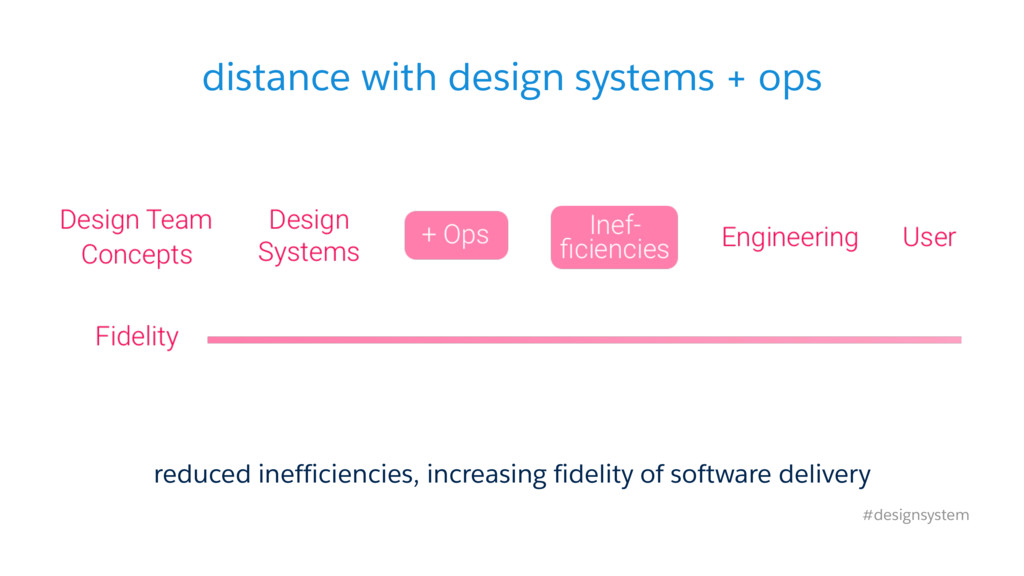 distance with design systems + ops #designsyste...