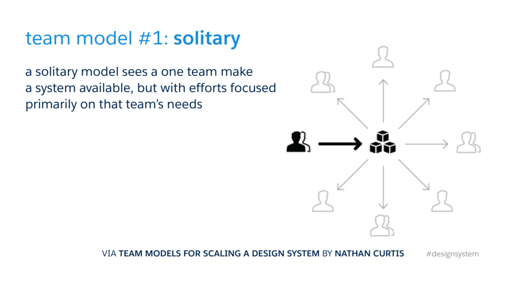 team model #1: solitary a solitary model sees a...