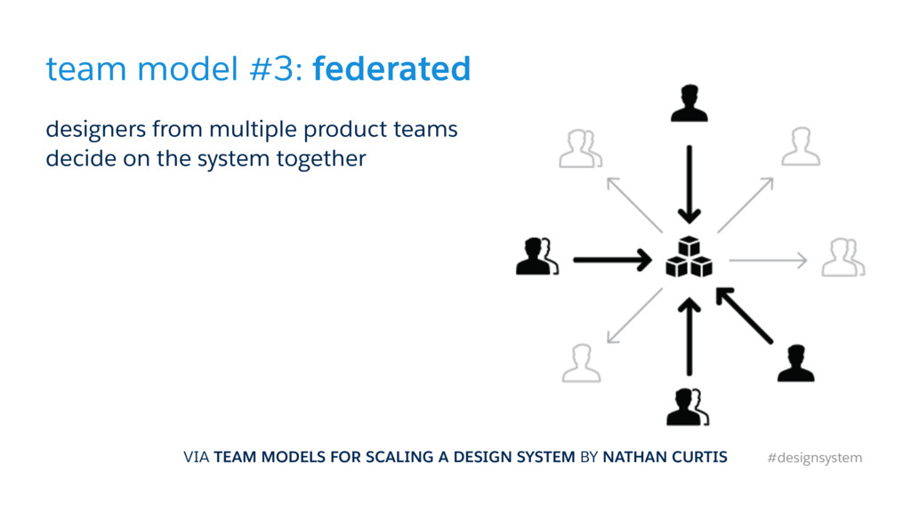 team model #3: federated designers from multipl...