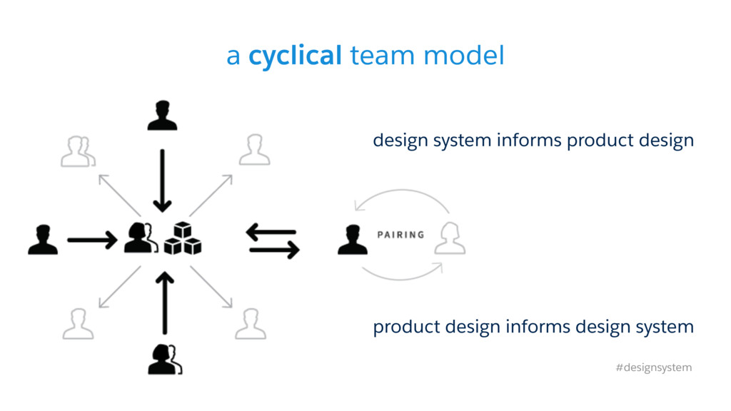 a cyclical team model design system informs pro...