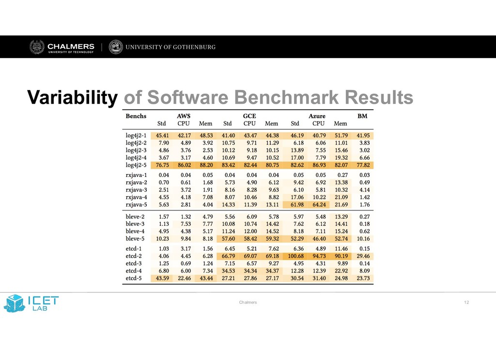 Chalmers !12 Variability of Software Benchmark ...