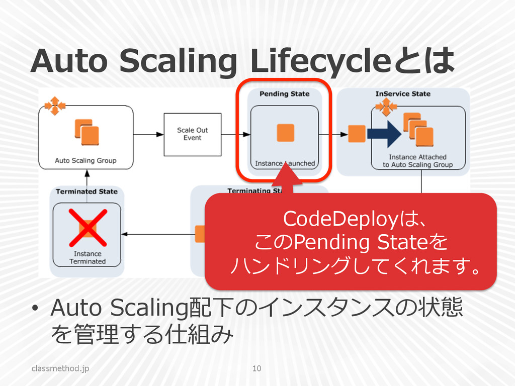 Auto  Scaling  Lifecycleとは •  Auto  Scaling配下のイ...