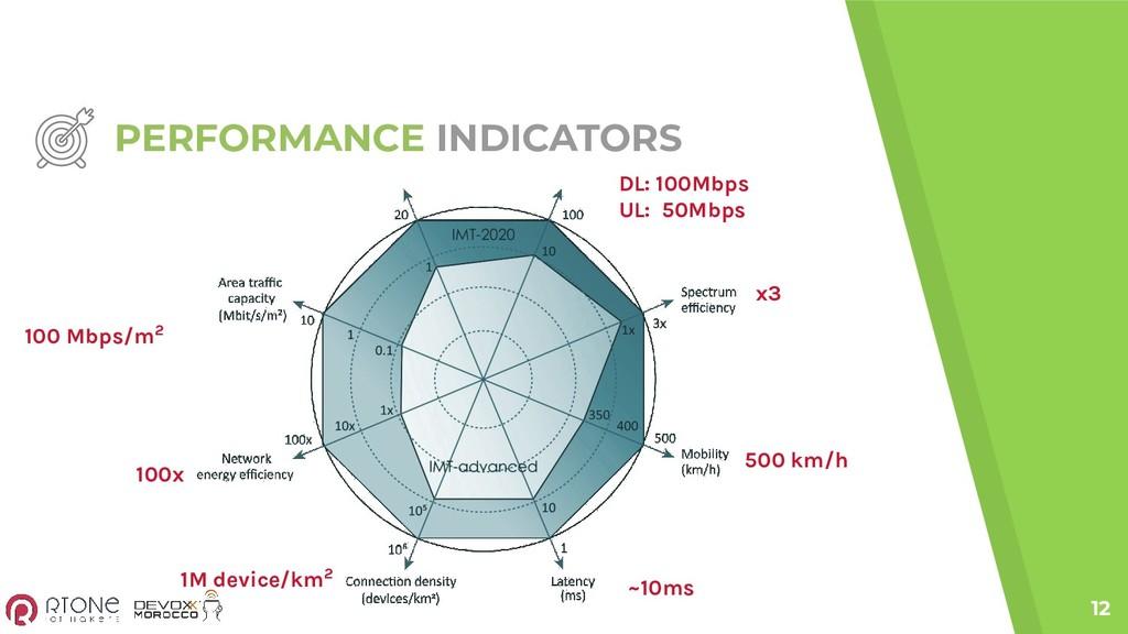 PERFORMANCE INDICATORS 12 DL: 100Mbps UL: 50Mbp...