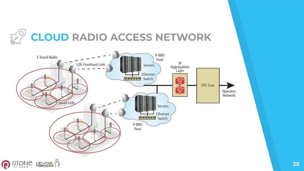 25 CLOUD RADIO ACCESS NETWORK