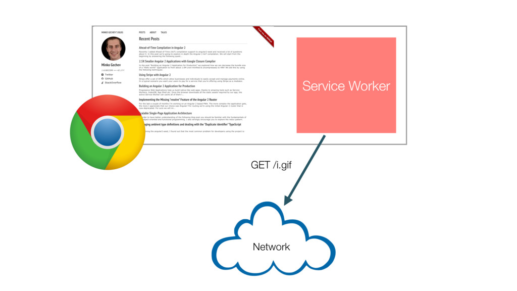 Service Worker Network GET /i.gif