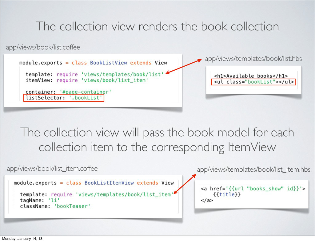 The collection view renders the book collection...