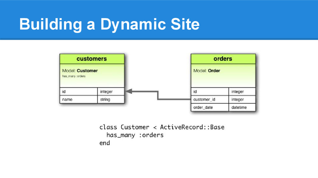 Building a Dynamic Site