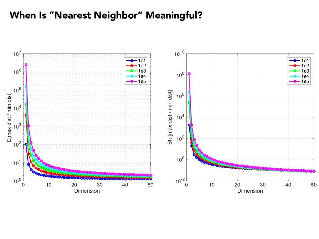 """When Is """"Nearest Neighbor"""" Meaningful? 0 10 20 ..."""