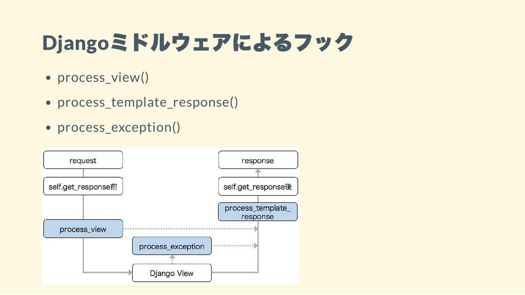 Django ミドルウェアによるフック process_view() process_temp...