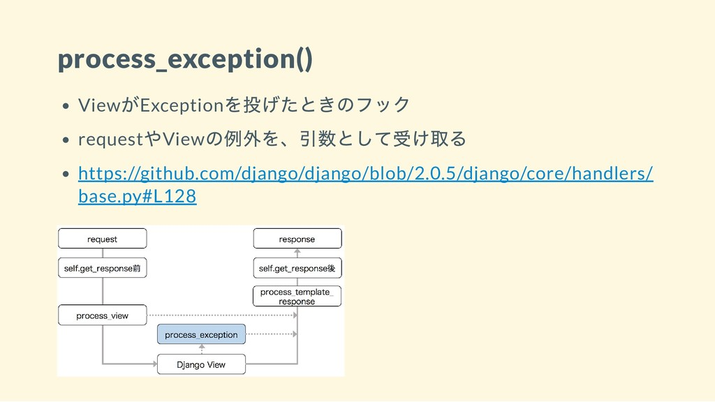 process_exception() View がException を投げたときのフック ...