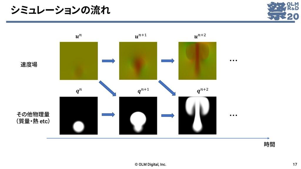 シミュレーションの流れ © OLM Digital, Inc. 17 時間 速度場 その他物理...