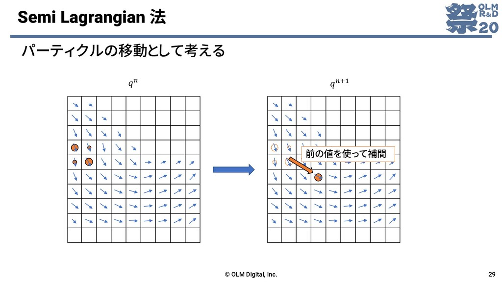 Semi Lagrangian 法 © OLM Digital, Inc. 29 パーティクル...