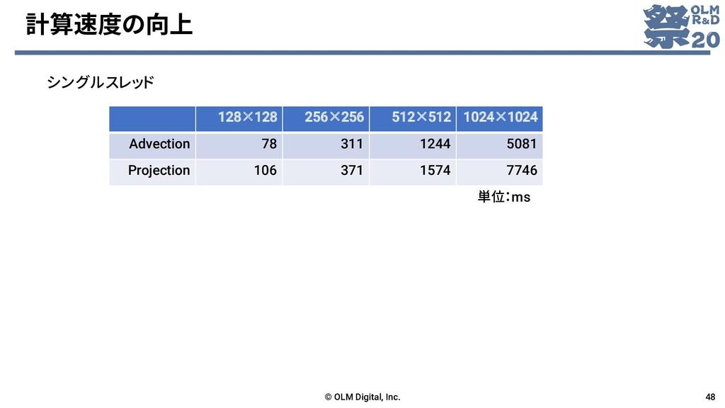 計算速度の向上 © OLM Digital, Inc. 48 128×128 256×256 ...