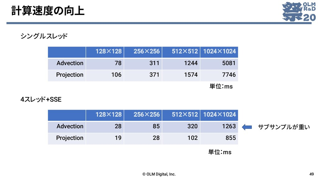 計算速度の向上 © OLM Digital, Inc. 49 128×128 256×256 ...