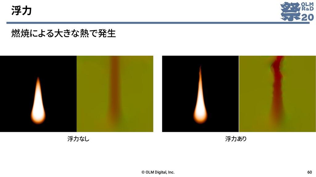 浮力 燃焼による大きな熱で発生 © OLM Digital, Inc. 60 浮力なし 浮力あり