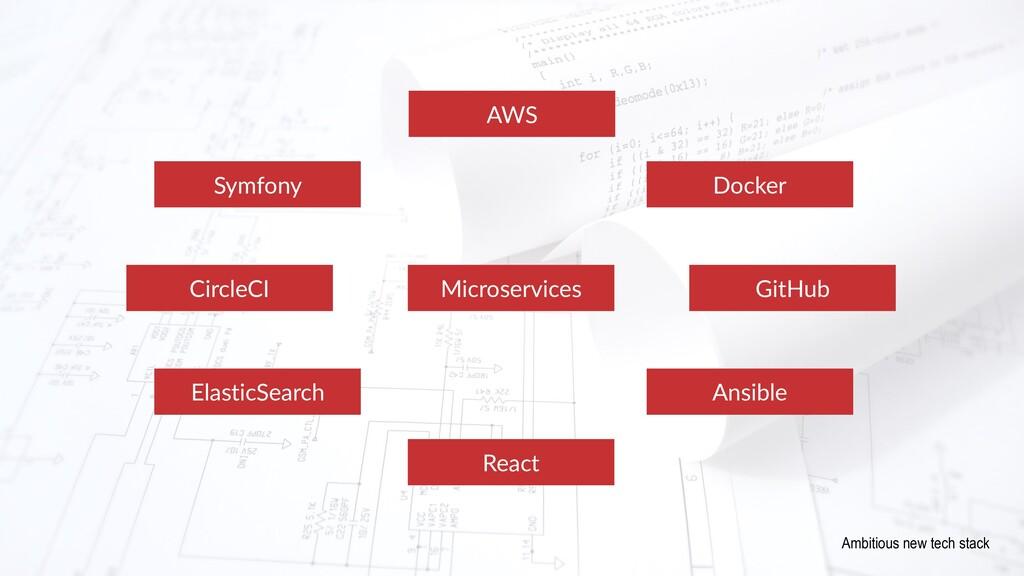 Microservices AWS GitHub React CircleCI Elastic...