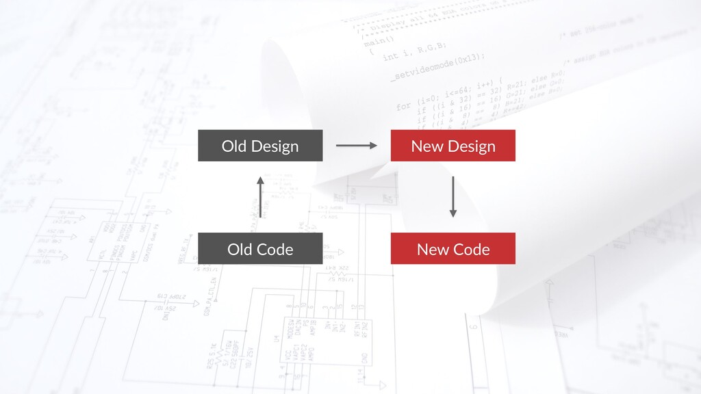 Old Code New Design Old Design New Code