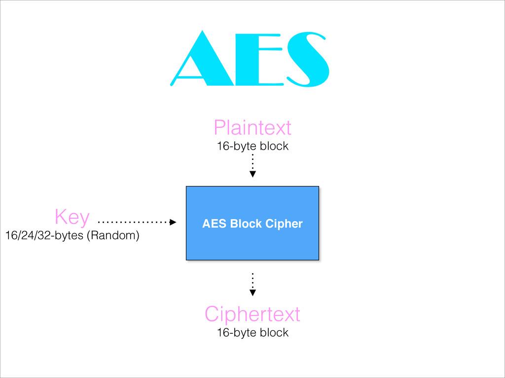 AES Plaintext AES Block Cipher 16-byte block Ke...