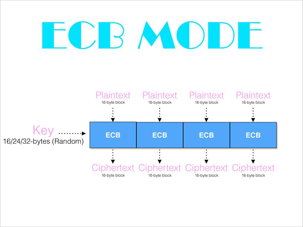 ECB MODE Key 16/24/32-bytes (Random) Plaintext ...