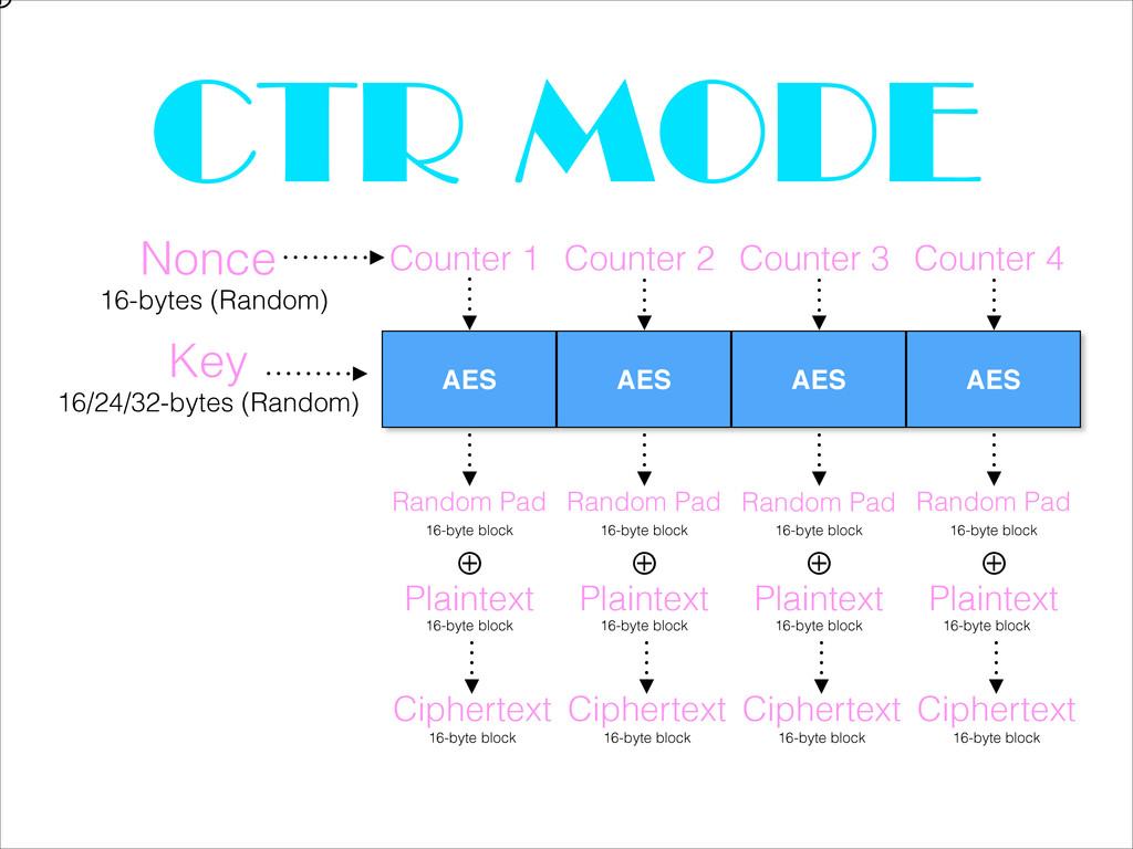 CTR MODE Key 16/24/32-bytes (Random) Counter 1 ...